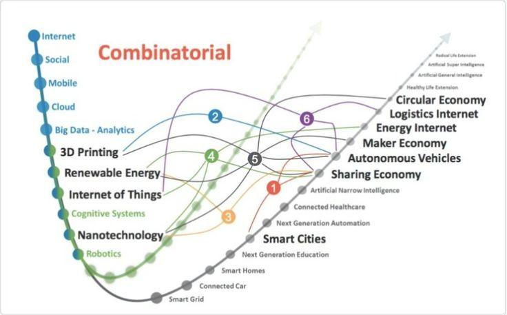 Internet of Things (@iotconsortium)   Twitter