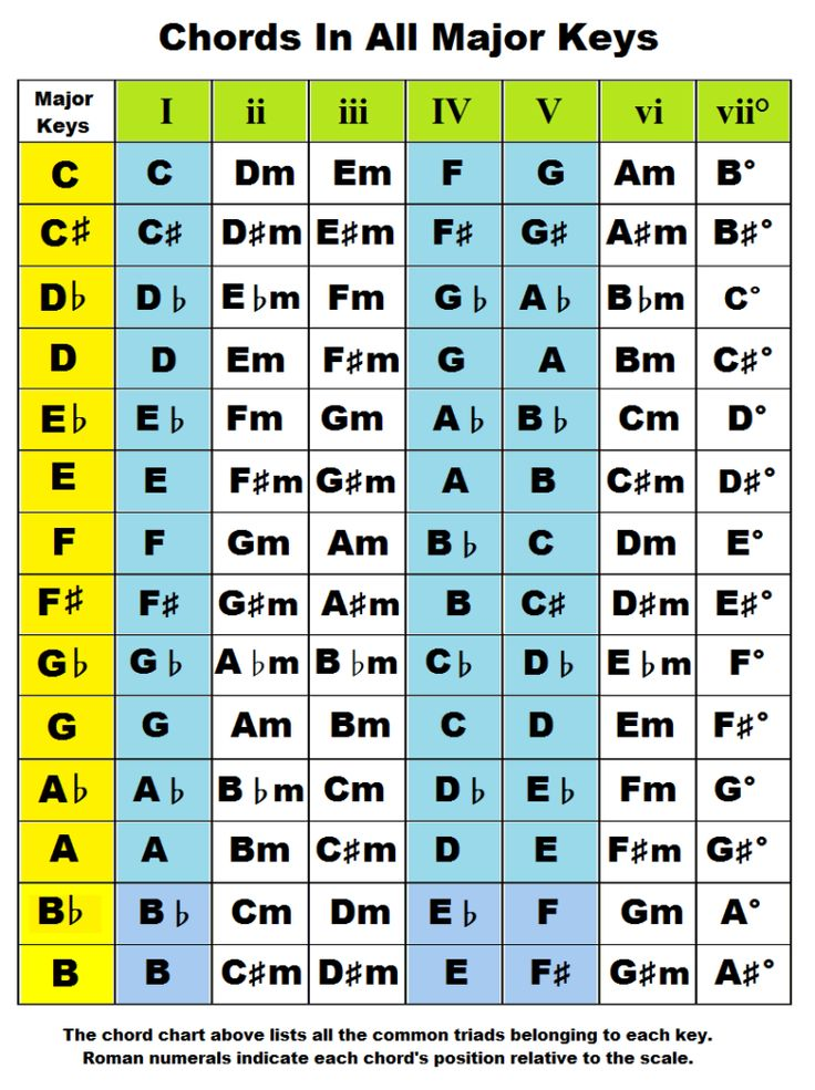 Keys  Guitar Chords And Piano On Pinterest