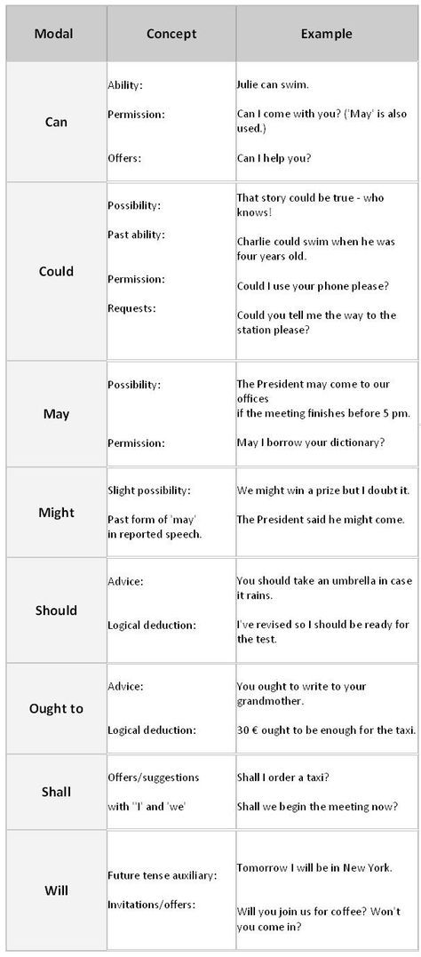All modal verbs are auxiliary verbs, which means they can only be used with a main verb. Modal verbs cannot be a main verb. They are used to express ideas such as possibility, prediction, speculation, deduction and necessity.