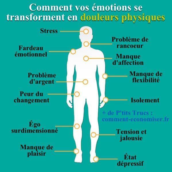 Le Mal A Dit La Douleur Ou Le Doux Leure Le Mal A Dit Emotions Sante Physique