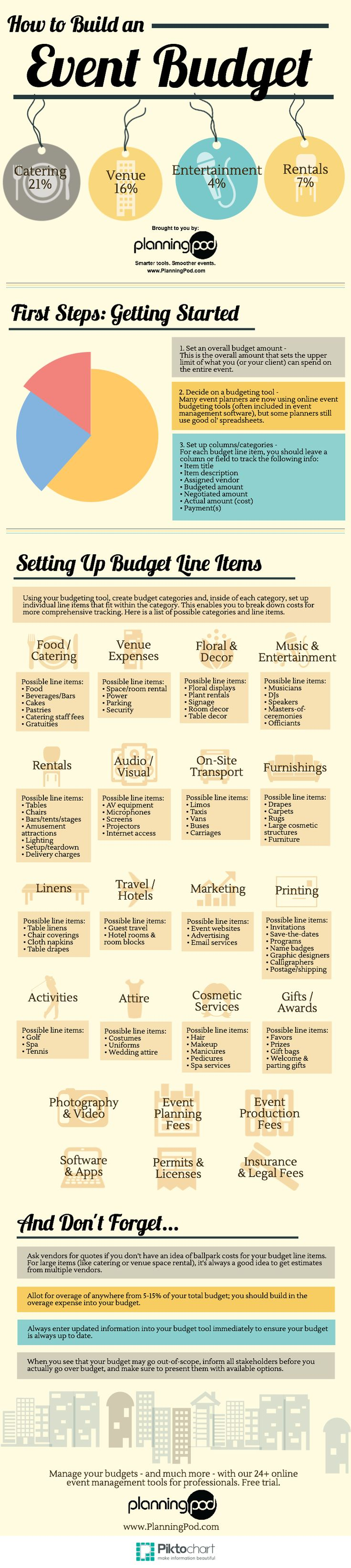 Event Budget Is A Great Place To Start When Organizing And Planning Your