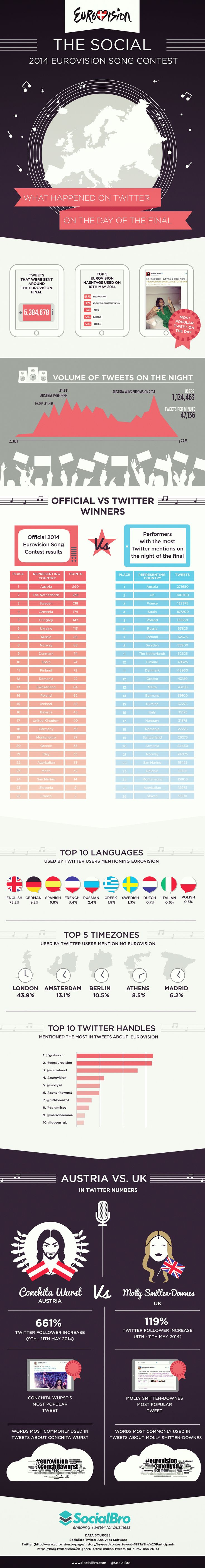 De infographic die je wist dat komen ging #esf14 | Twittermania