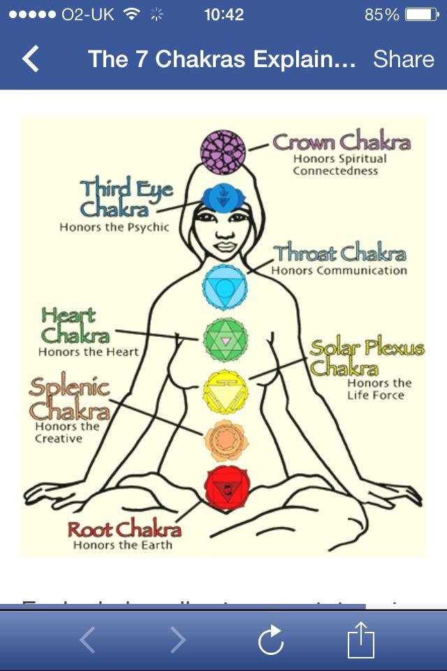 Chakra diagram   Chakra meditation Chakra cleanse ...