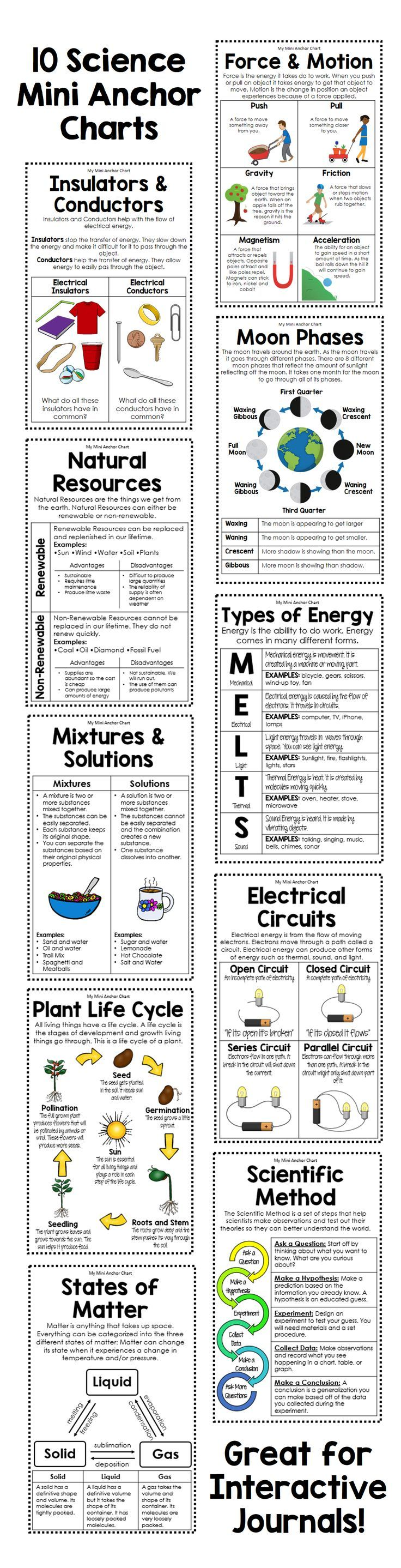 Get these 10 anchor charts to help your students remember important science concepts. Topics included: Force and Motion, Insulators and Conductors, Moon Phases, The Water Cycle, Plant Life Cycle, Natural Resources, Types of Energy, The Scientific Method, and States of Matter. These low-prep printables are anchor to use in any science journal!