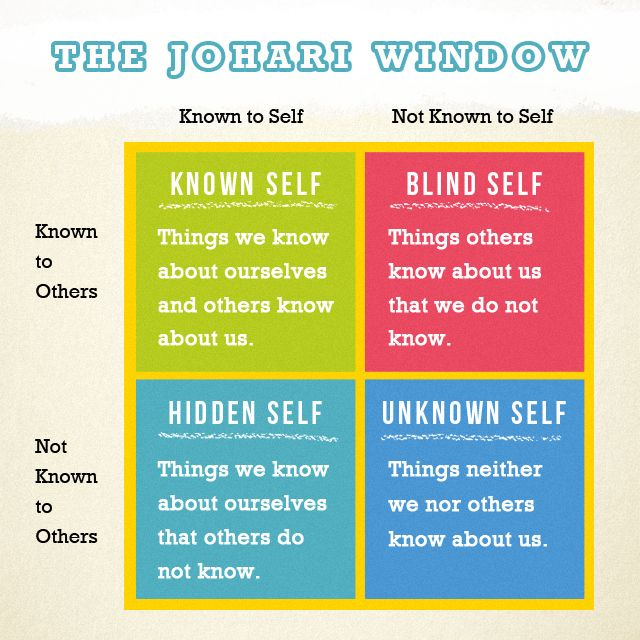A Johari window consists of the 56 adjectives used as possible descriptions: able accepting adaptable bold brave calm caring cheerful clever complex confident dependable dignified empathetic energetic extroverted friendly giving happy helpful idealistic independent ingenious intelligent introverted kind knowledgeable logical loving mature modest nervous observant organized patient powerful proud quiet reflective relaxed religious responsive searching self-assertive self-conscious sensible…