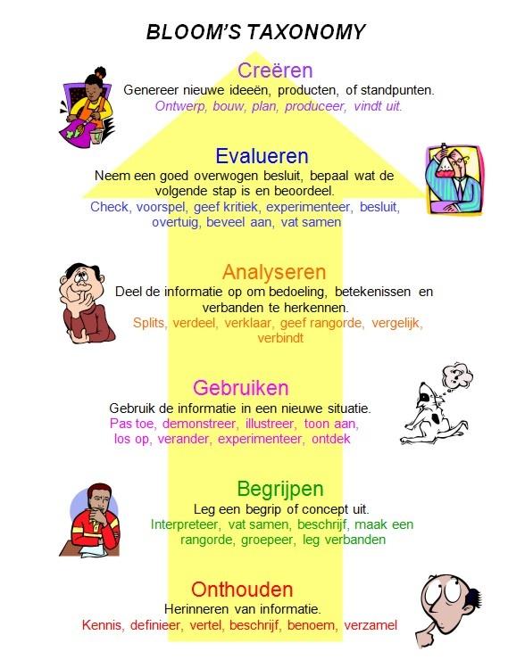 Taxonomie van Blom, noodzakelijk bij gericht onderwijs geven.