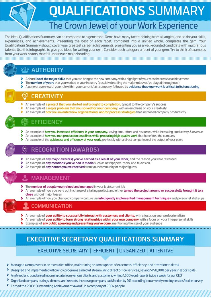 How to Write a Qualifications Summary Infographic