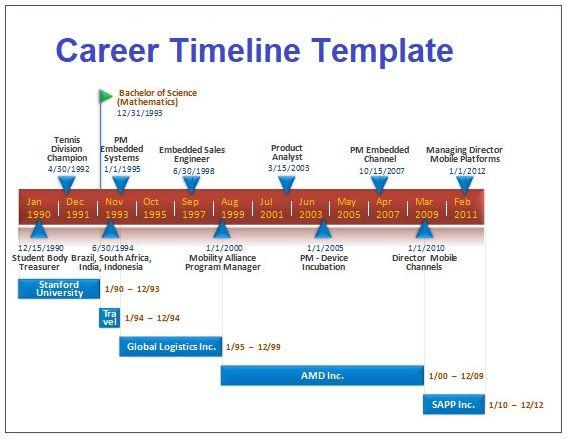 3 Career Timeline Template Presentation Example Timeline In