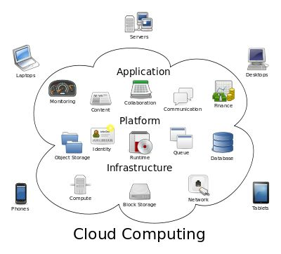 Cloud computing is the use of computing resources (hardware and software) that are delivered as a service over a network (typically the Internet). The name comes from the use of a cloud-shaped symbol as an abstraction for the complex infrastructure it contains in system diagrams. Cloud computing entrusts remote services with a user's data, software and computation.