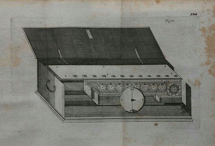Leibniz's calculating machine. Source: https://commons.m.wikimedia.org/wiki/File:Leibniz%27s_drawing_of_his_calculating_machine.jpg