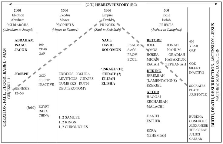 an introduction to the history of the hebrews Education - introduction of buddhism: the han dynasty was a period of territorial expansion and growth in trade and cultural relations buddhism was introduced at.
