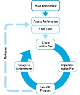 Best Networks Images On   Strategic Planning