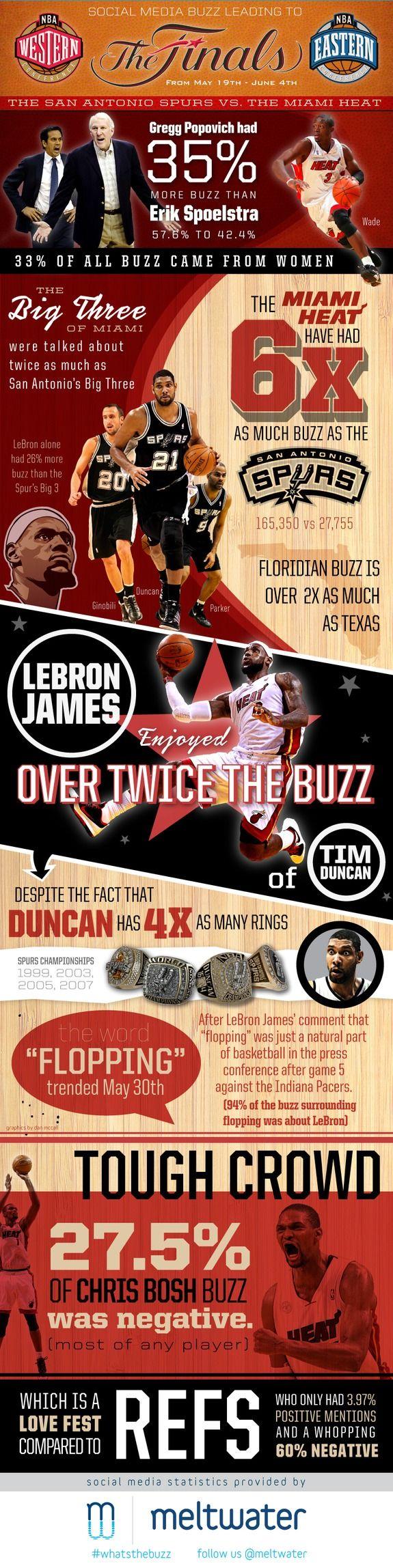 La batalla viral 2.0 entre Spurs vs Miami Heat en la final de la @NBA | #digisport #nba #basket
