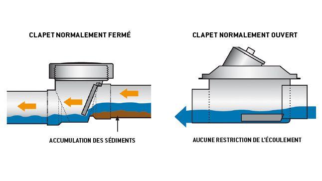 Voici quelques conseils pour vous protéger des refoulements d'égouts dans les sous-sols.