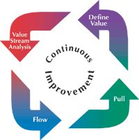 A Lean organization, one that has embraced the principles of the Lean Management System, has many advantages. If properly implemented, a Lean organization can boast of:All very good things to have in business. But with the benefits of Lean comes a caveat, a warning of what can happen if you don't maintain your momentum.
