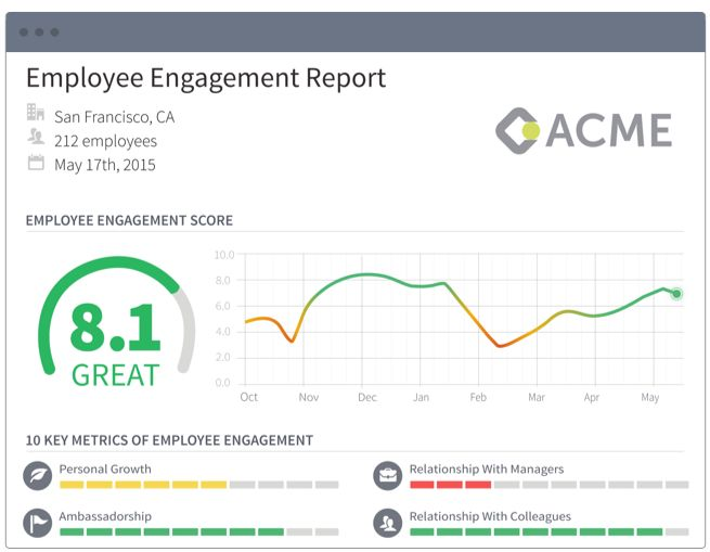 Weekly Employee Engagement Reviews Dream Business - Ideal People - employee weekly report