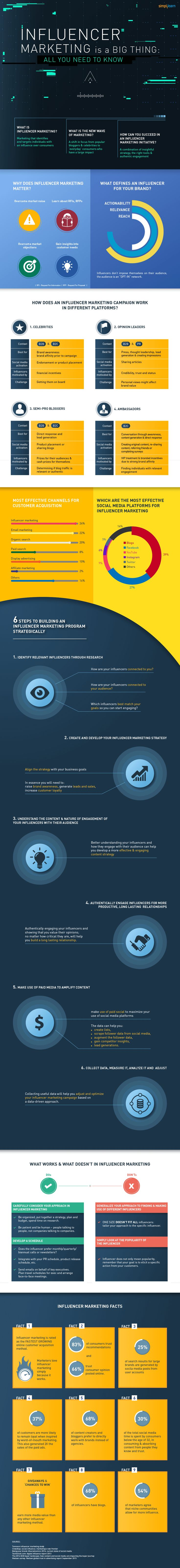 Influencer Marketing is a Big Thing All you Need to Know #infographic #Marketing #InfluencerMarketing