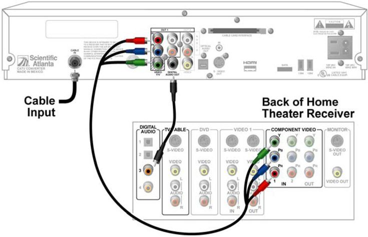 wiring home theater design