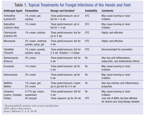 USPharmacist.com > Fungus of the Feet and Nails - Table 1. Topical Treatments for Fungal Infections of the Hands and Feet