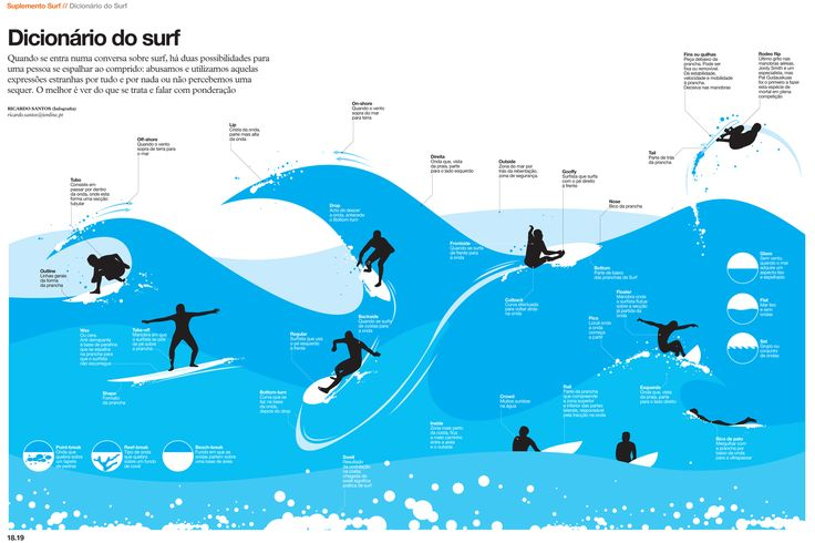 In surfing there are many different ways to catch and ride a wave and each method has a different name. This informative infographic shows a visual fo