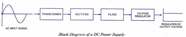 Block Diagram of DC Power Supply.