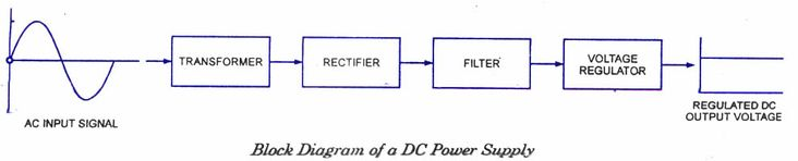 Block Diagram of DC Power Supply.
