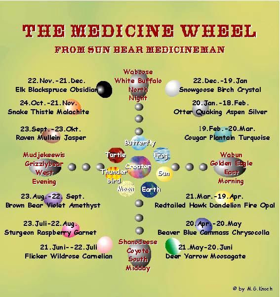 The symbolism, direction and elements within the Medicine Wheel with respect to Creator and our inter-connected-ness.
