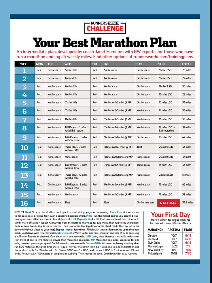 50 best Running images on Pinterest Running, Racing and Ing marathon - marathon pace chart