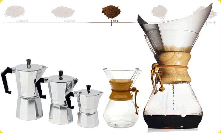 La bonne mouture pour un bon café sur pikaro.fr. Mouture fine pour les cafetières filtre et italienne