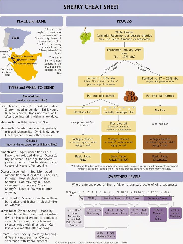 Sherry cheat sheet: Infographic by Clear Lake Wine Tasting #wine101