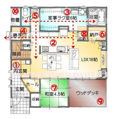 春日工務店が提案する家事動線のいい間取り1階