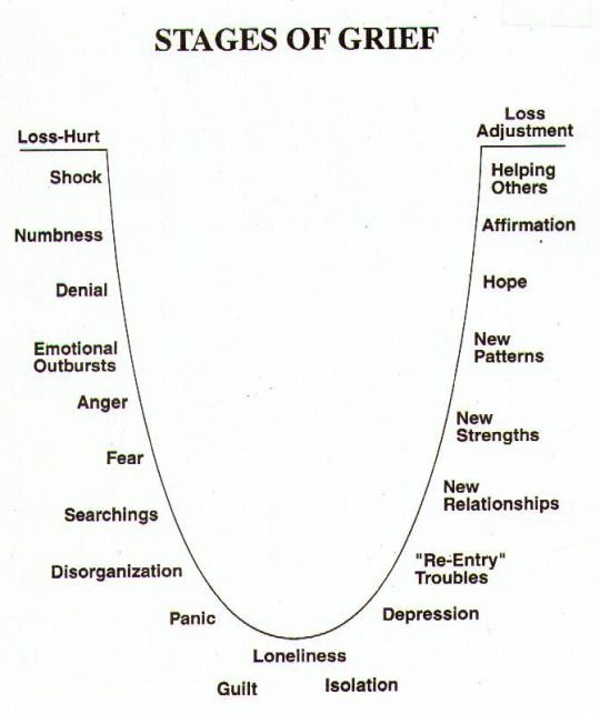 For writing characters grieving a loss. Maybe this would be helpful?