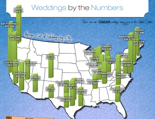 In 2012, the average cost of a U.S. wedding is between $26K-$27K (honeymoon not included). While this number varies by region, season, day of the week and style, it accurately portrays what most planning couples ultimately spend for their big day. This dollar amount is a logical indication and baseline for an average 2012 wedding budget. Did you know nearly 50% of all couples will end up spending more on their wedding than they had originally budgeted for?