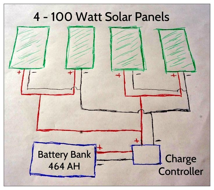 Upgrading our Renogy RV Solar System to 400 Watts - http://www.loveyourrv.com/upgrading-our-renogy-rv-solar-system-to-400-watts/