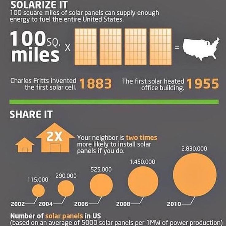 Solarize it! A few solar energy facts for your Wednesday! Visit our website to learn how we can help you #saveenergy and #savemoney! #solarfacts #solarpanels #solarpower #solarsystem #solarenergy #redsolardesign