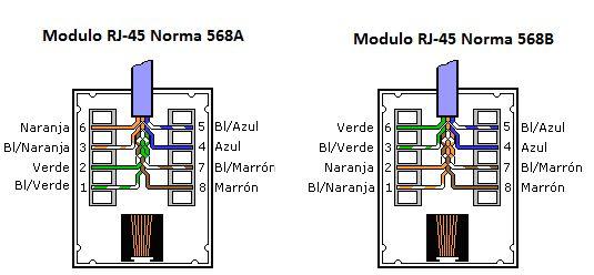 norma 568A y 568B