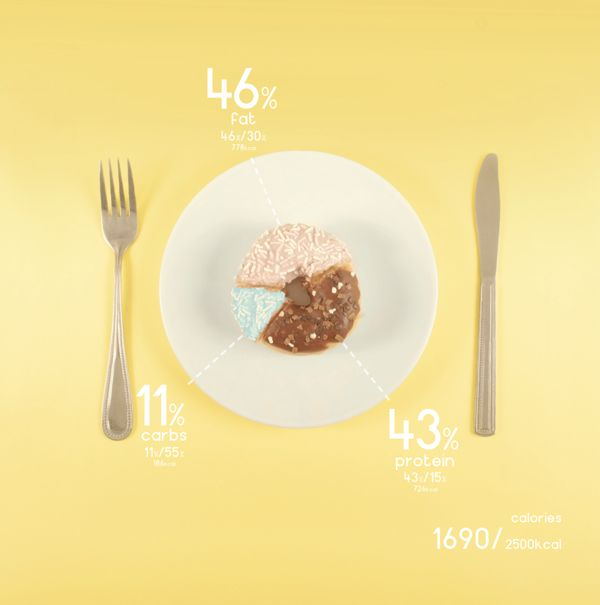 This project explores the nutritional values of the diet and presents it in a contrasting way, it juxtaposes the dull and boring appearance of the food I was eating by presenting the data using colourful vibrant foods, which were almost entirely excluded from my diet. The final solutions were a perfect bound book with an accompanying poster.