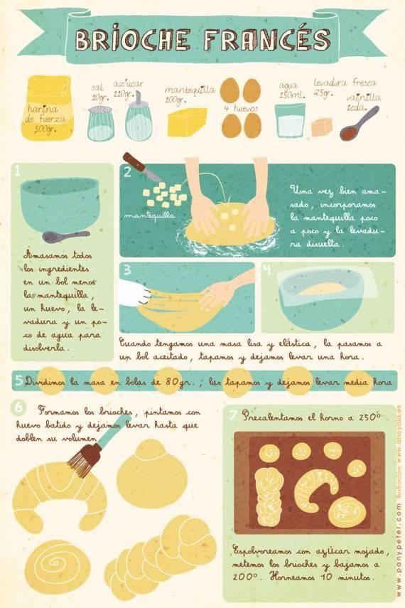 Receta brioche francés #infografia #infographic
