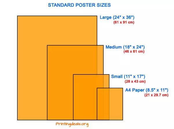 Standard Poster sizes in EU and US