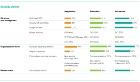 CISO Security profiles