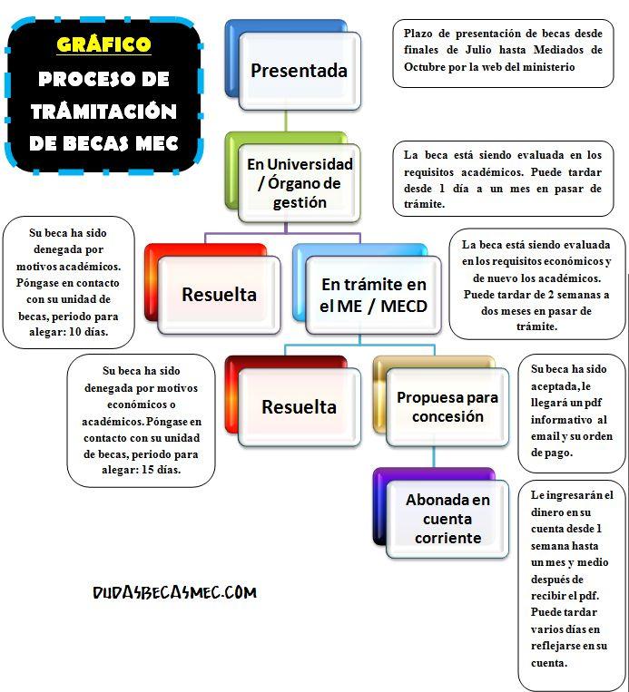 GRÁFICO PERMANENTE - PROCESO DE TRÁMITACIÓN DE LAS BECAS MEC | Dudas Becas Mec