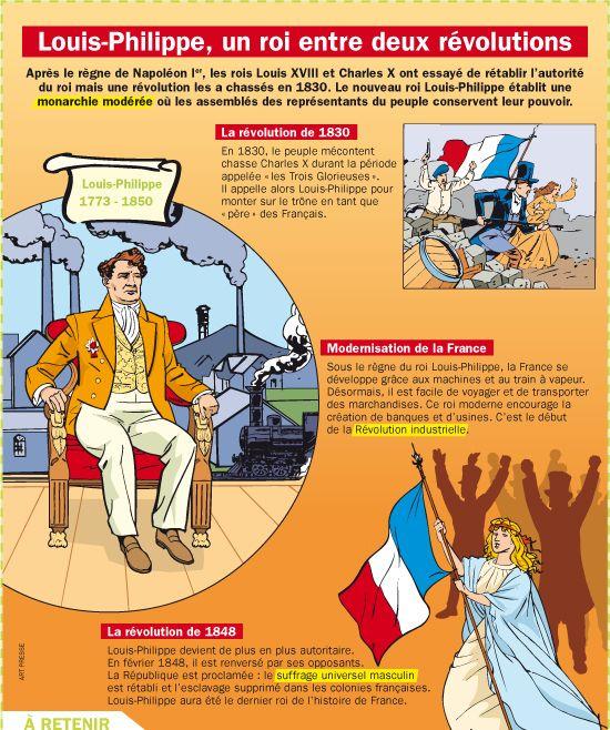 Fiche exposés : Louis-Philippe, un roi entre deux révolutions