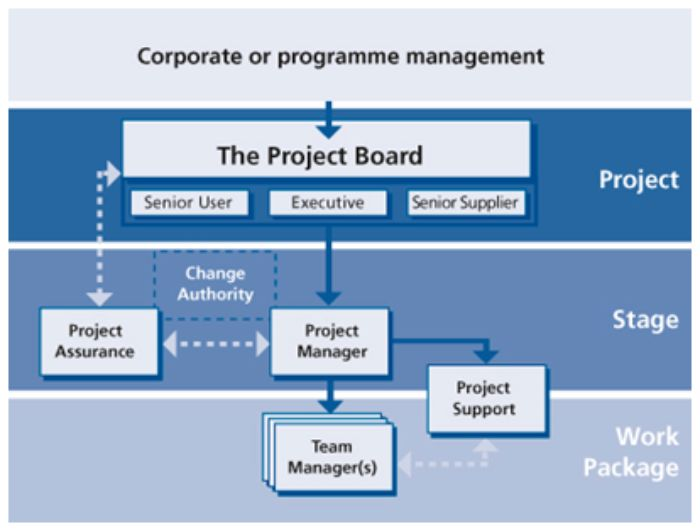 project management structure Organizational structures are one of the factors that project based organizations should consider as they can seriously affect the style of project management.