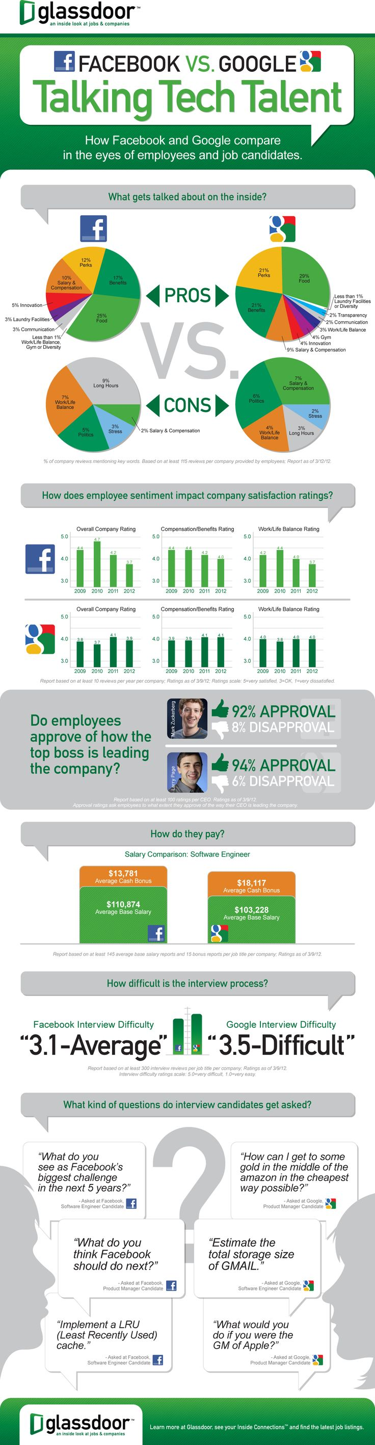 How Facebook and Google compare in the eyes of employees and job candidates By glassdoor