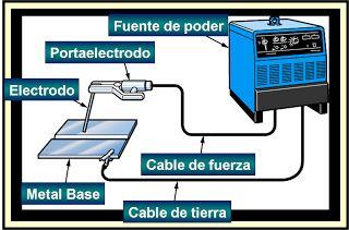 INFORMACIÓN TÉCNICA DE SOLDADURA ELECTRICA, DIBUJO MECANICO Y EMBRAGUE Y CAJAS DE CAMBIOS
