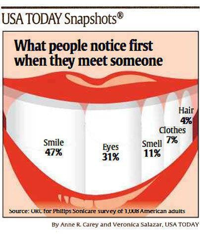 47% notice your #smile first. Invisalign. @ElliottOrthoNJ (732)364-3322.    West Chester dental Arts 403 N. Five Points Road West Chester, PA 19380 (610)696-3371