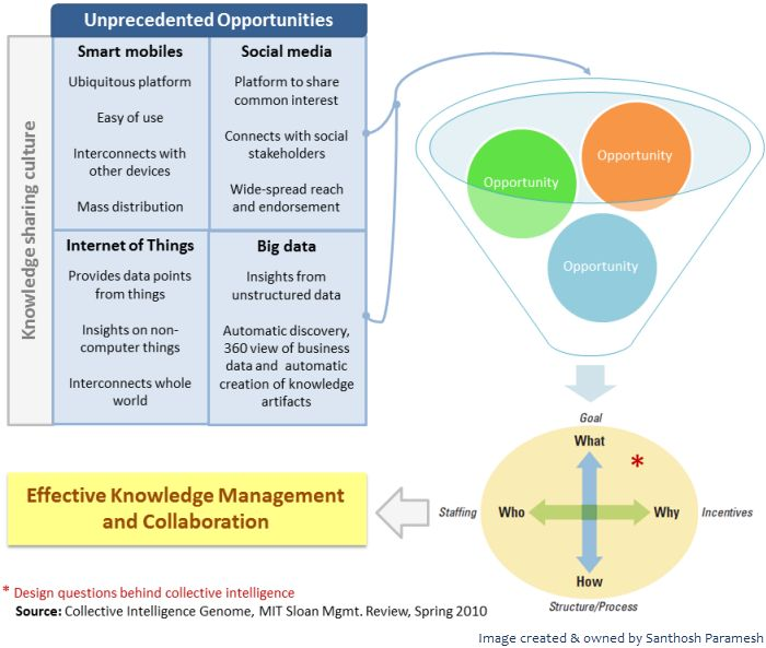There are numerous opportunities in which contemporary IT can enable and improve knowledge management systems. Knowledge management systems are built with the help of collective intelligenceto best fit for the specific needs of the organization. Collective Intelligence offers a collaborative platform where interested candidates can contribute for common good. Knowledge …