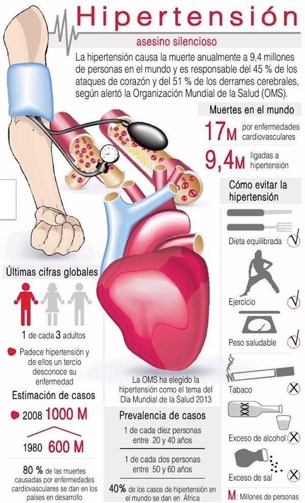 Vive con Diabetes - Hipertensión, asesino silencioso