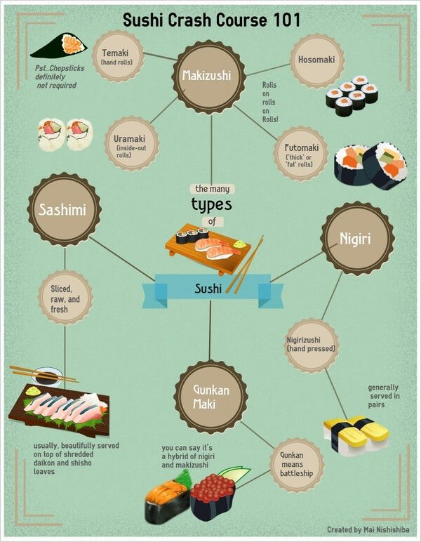 everything about sushi