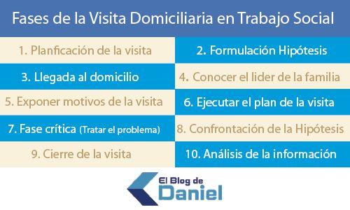 Plantilla - Registro de Visita Domiciliaria en Trabajo Social